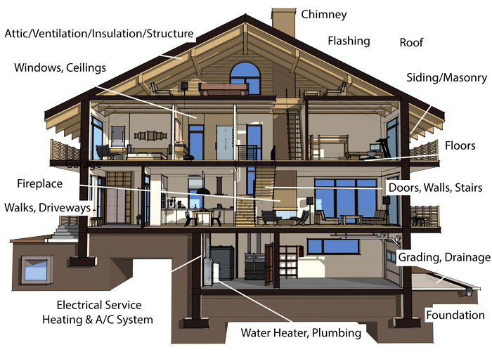 House Systems and Structure Diagram